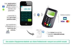 Système de paiement smartphone du Crédit Agricole
